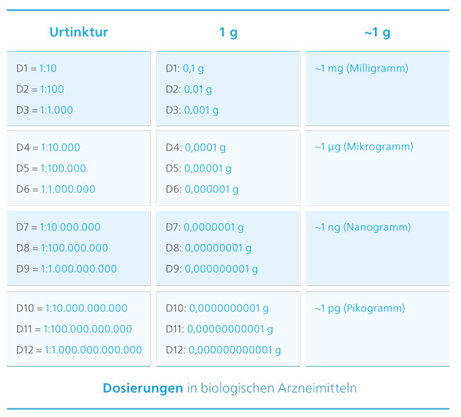 Dosierungen in biologischen Arzneimitteln.